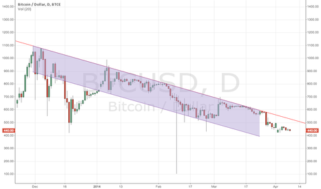 BTCUSD: Bitcoin Dollar Super-Channel - A break could mean a steep climb.