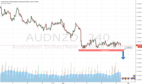 AUDNZD: Day trading strategies on AUDNZD 28-06-2016 by AzaForex