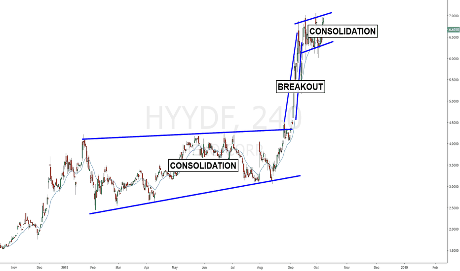 HYYDF: HEXO CORP [HYYDF] H4 Breakout