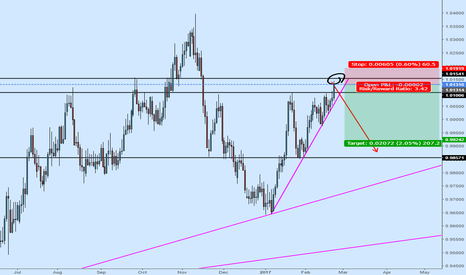 AUDCAD: AUDCAD Bearish from Resistance Area
