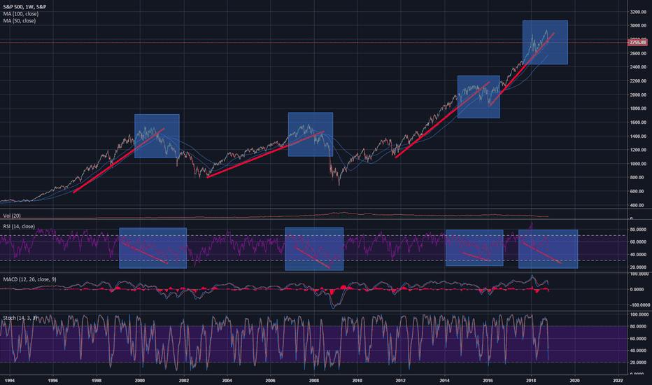 SPX: SPX showing bearish divergence