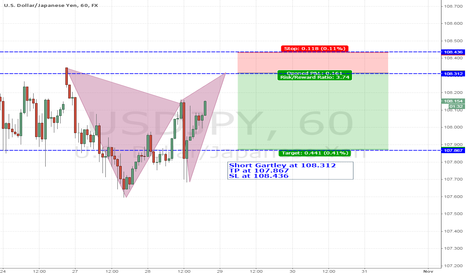 USDJPY: Trade 10-Short Gartley