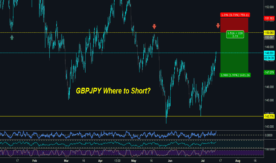 GBPJPY: GBPJPY | APPROACHING DYNAMIC RESISTANCE - POTENTIAL DROP!!