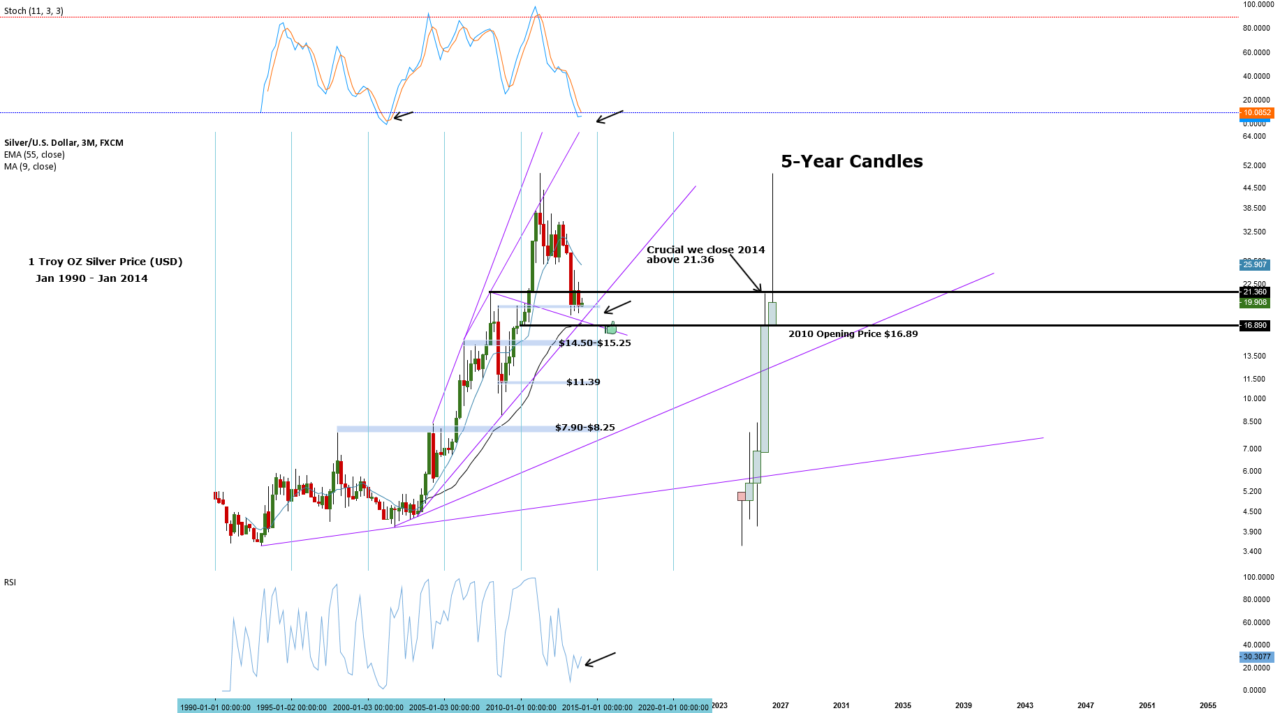 Silver 3month and 5-year candlesticks