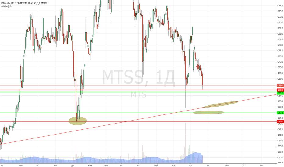 MTSS: МТС. Последний рубеж быков.