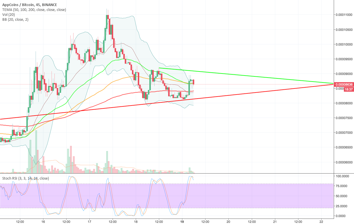 APP/BTC i hope you didnot sell the bottom.