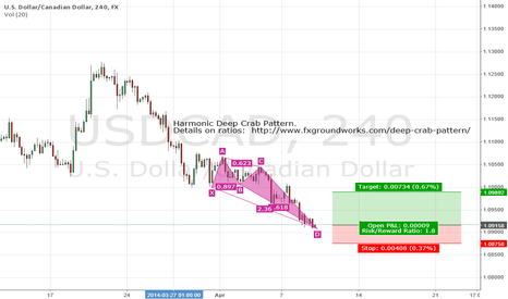 USDCAD: USDCAD Bullish Deep Crab Pattern