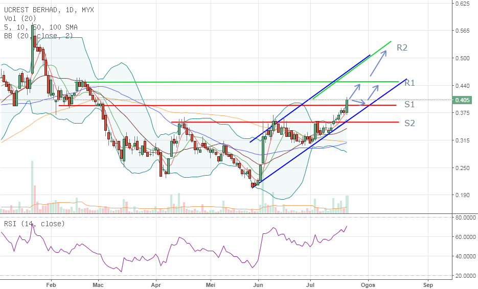 ST/MT - UCREST - teknik 'Buy on Breakout'