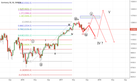 DE30EUR: w4 complete ? or wxy 11500 area then w5 up