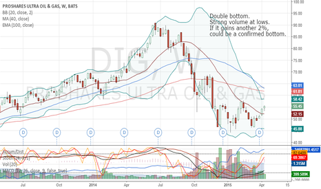 DIG: Oil bottom? W Bottom with break over 20 Week MA.