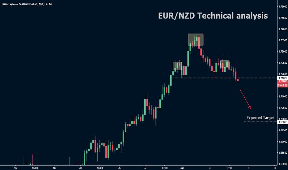 EURNZD: EUR/NZD Techncial analysis