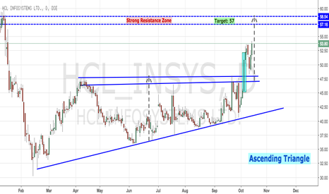 HCL_INSYS: HCL INSYS - Breaking out Ascending Triangle