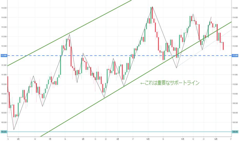 USDJPY: ドル円は下落トレンドに転換間近!?