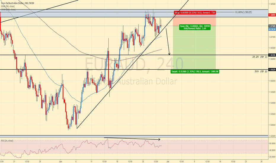EURAUD: EURAUD SUPPLY ZONE REJECTION?!