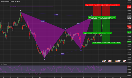 GBPUSD: Potential bearish bat pattern on the GBP/USD 1hr chart