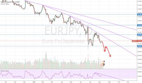 EURJPY: Sell EUR/JPY