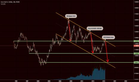 EURUSD: Long term outlook