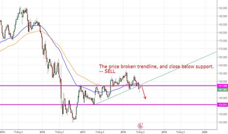 GBPJPY: GBPJPY, Bristish Pound/ Japanese Yen W1