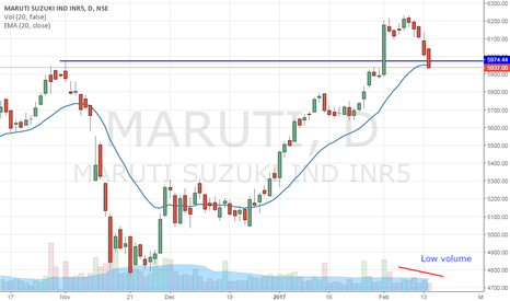 MARUTI: Maruti - Testing breakout level