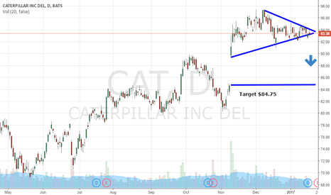 CAT: Bearish Wedge Signals Drop On $CAT To $84.75