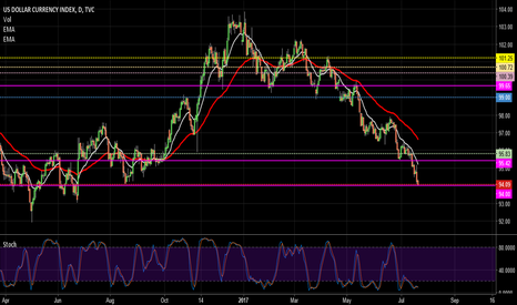 DXY: DXY on Watch to Break through Support