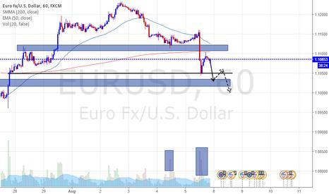 EURUSD: EurUsd corto short