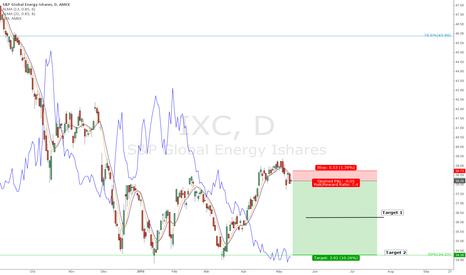 IXC: IXC Very Bearish Outlook