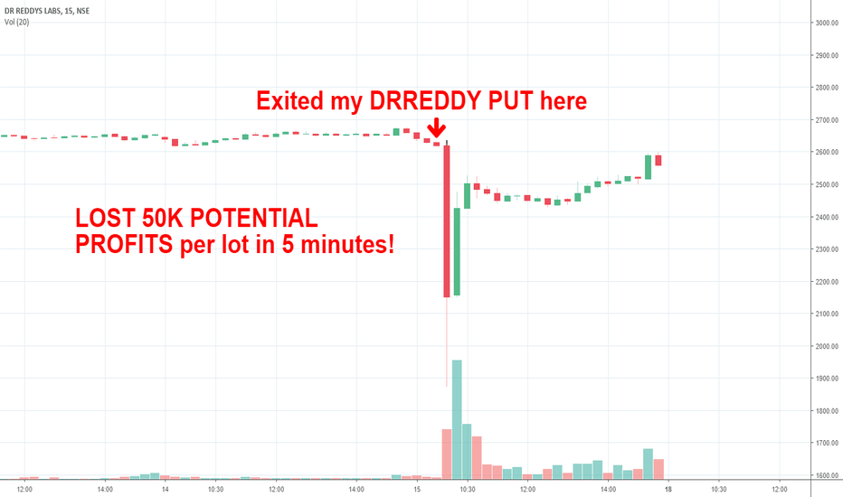 DRREDDY: DR REDDY- A HIT BUT A MISSED TRADE