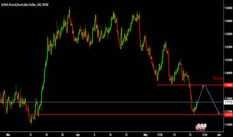 GBPAUD: GBP/AUD BRITAIN COLD WAR-ONE MORE PULL BACK
