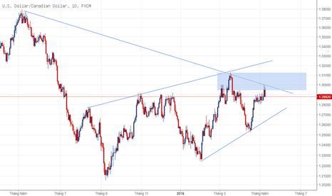 USDCAD: USD/CAD: giá dầu tăng cao
