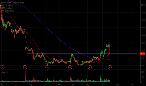 SPWR: Look for intraday setup to go long on this one