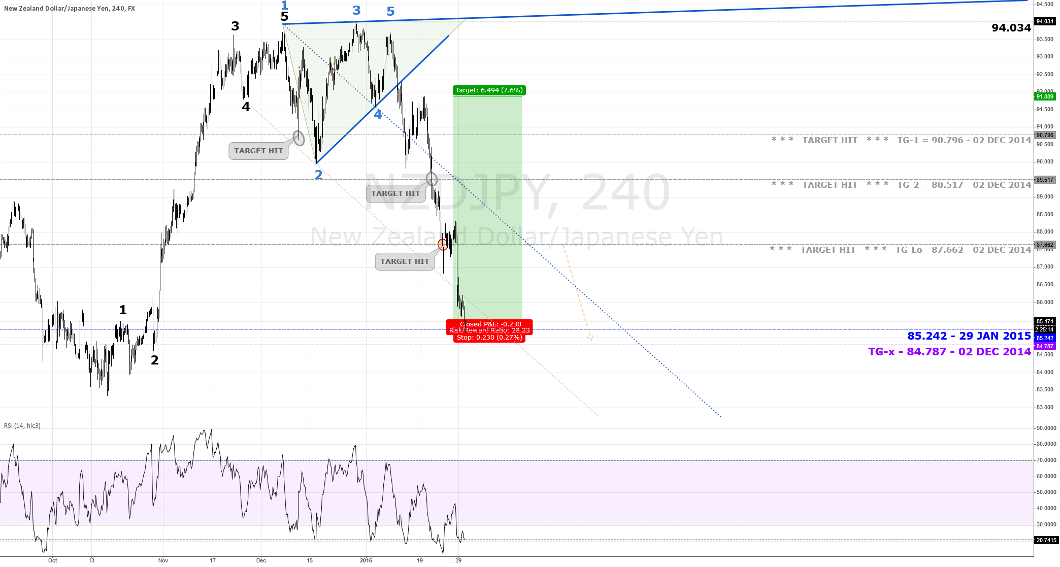 LONG Trade Opp | $NZD $JPY