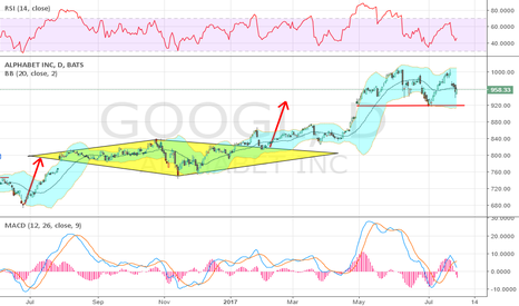 GOOGL: unless you think a crash is imminent