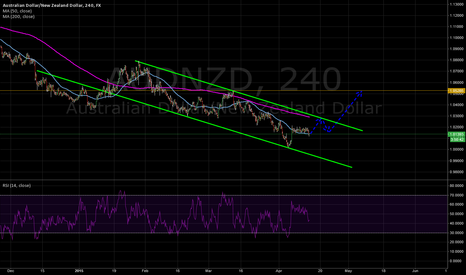 AUDNZD: Go Long on AUDNZD