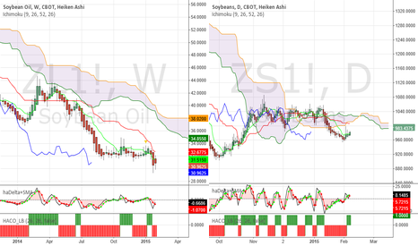 ZL1!: Soybeans - Selling pressure eased this week, swing buy now