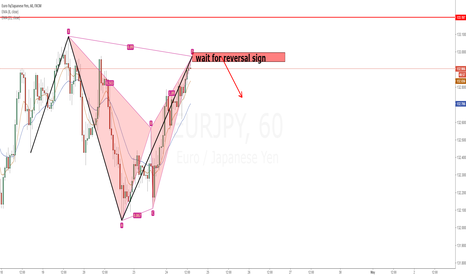 EURJPY: EURJPY bearish bat pattern and XYAB short opportunity