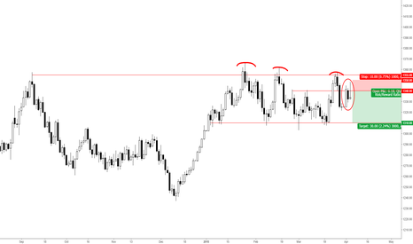 XAUUSD: XAUUSD - SHORT - DAILY - INSIDE BAR FAKEY SETUP