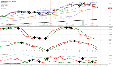 SLG: crosses for 4 indicators