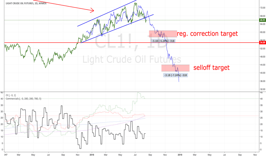 CL1!: Crude: fractal analysis - continue shorting