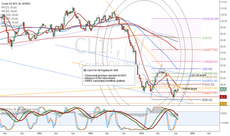 CL1!: My Case For Oil Topping At ~$48.00