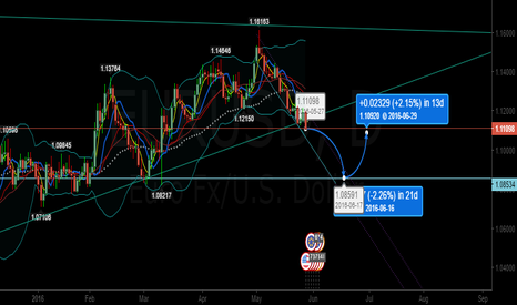 EURUSD: can this be EU price action?