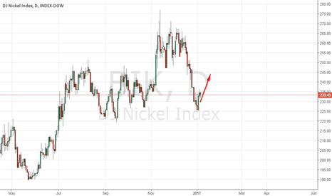 BIK: NICKEL CONTINUE TO RISE THIS WEEK