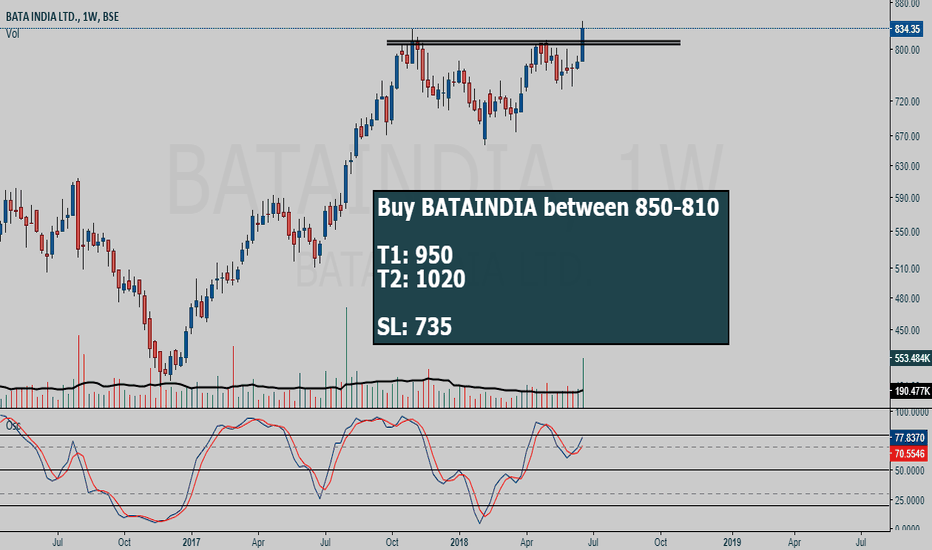BATAINDIA: BATAINDIA buy setup (weekly range breakout)