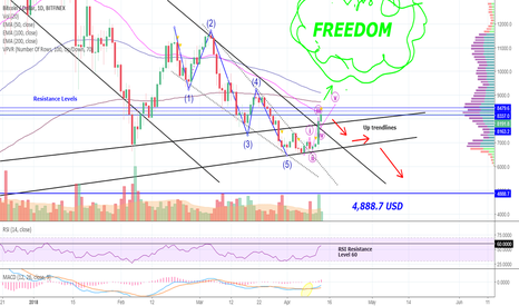 BTCUSD: Now What BITCOIN? Ultimate Freedom or 4.888,7 USD?? Let's See...