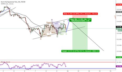EURJPY: Market Behaiviour