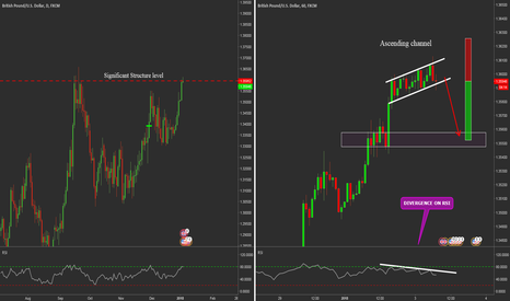 GBPUSD: GBPUSD Structure Short Opportunity