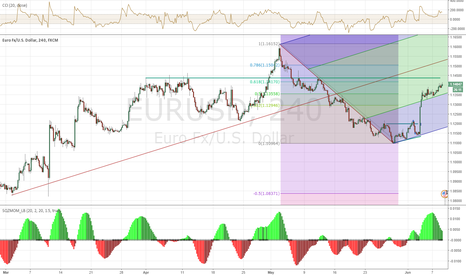 EURUSD: EUR 240 Nearing 61% retrace