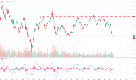 NCM: NCM:  Looking for a test of the top bound +20% upside