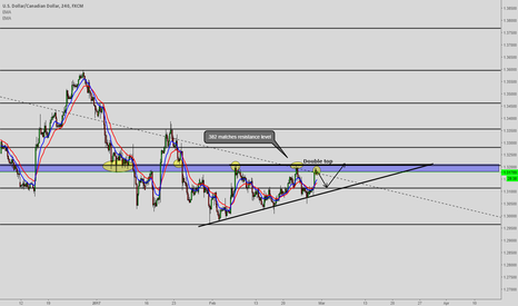 USDCAD: Thoughts on USDCAD 4h chart