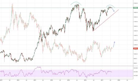 NI225: Nikkei vs gold: follow the Yen